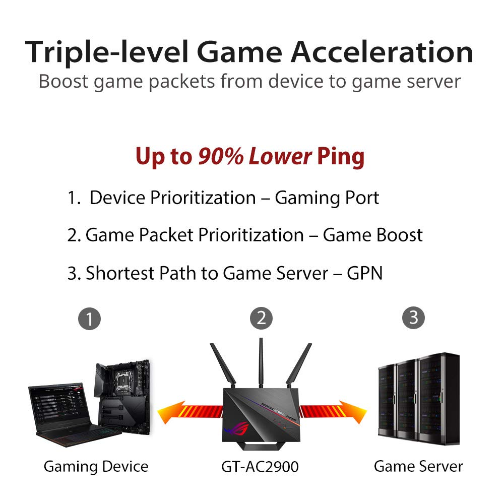 ASUS ROG Rapture GT-AC2900 WiFi Gaming Router, certified by NVIDIA for the  GeForce NOW Recommended program  Supports triple-level game acceleration,